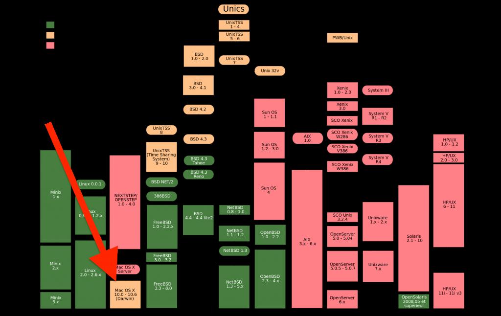 les commandes de base de linux pdf